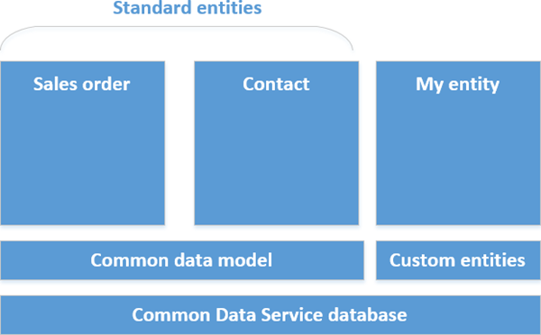 Diagram over Common Data Service-arkitekturen