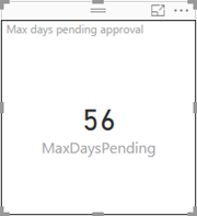 Max days pending approval