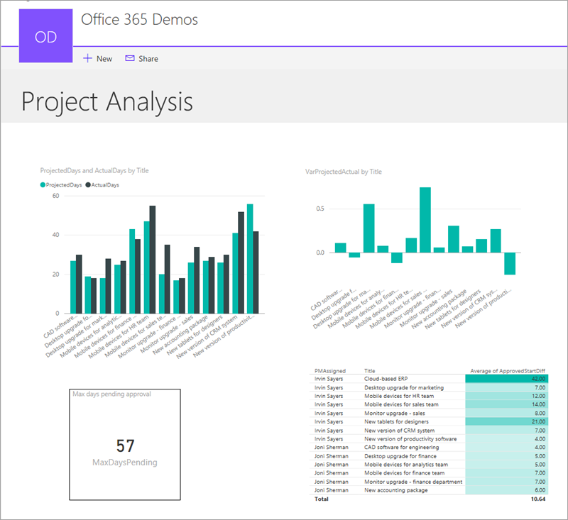 Embedded project analysis report