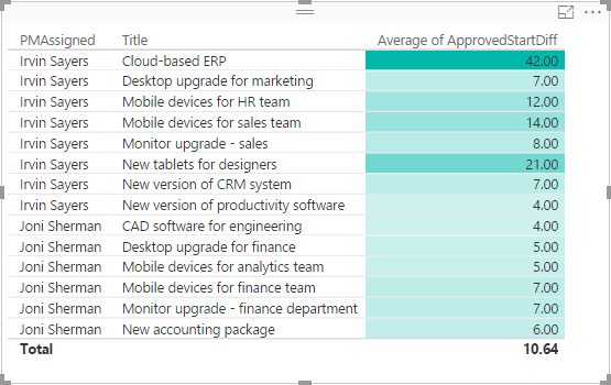Table showing start date differences