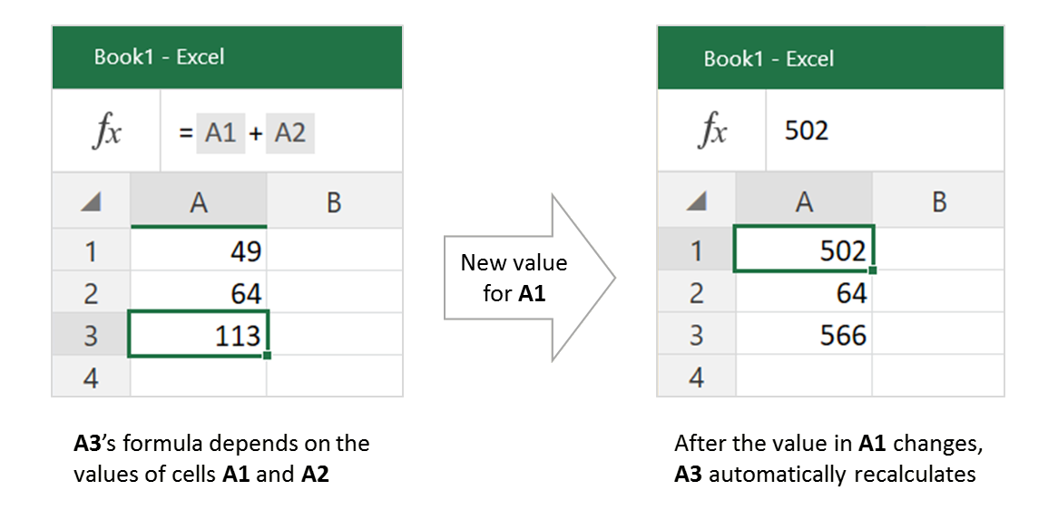 Illustration of Excel recalc adding two numbers together